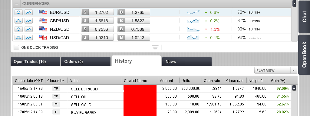 First 3days in forex trading made $2508.94 by copying forex guru`s