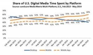 Share of u.s digital media time spent by platform
