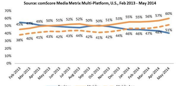 Share of u.s digital media time spent by platform