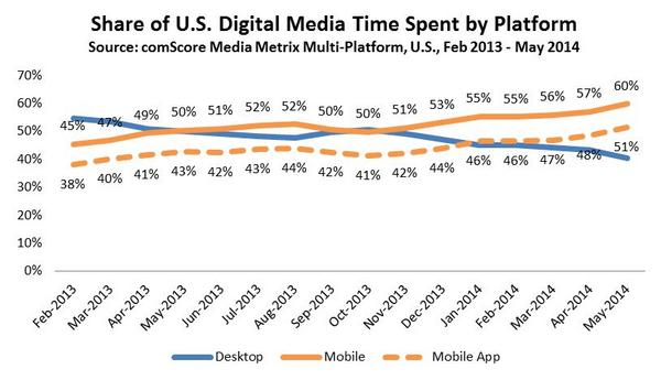Mobile Apps now Represent Over Half of Media Time