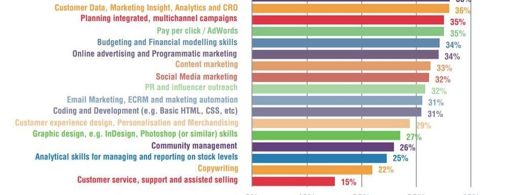Most Demand Skill for Digital Marketers?  Affiliate Marketing