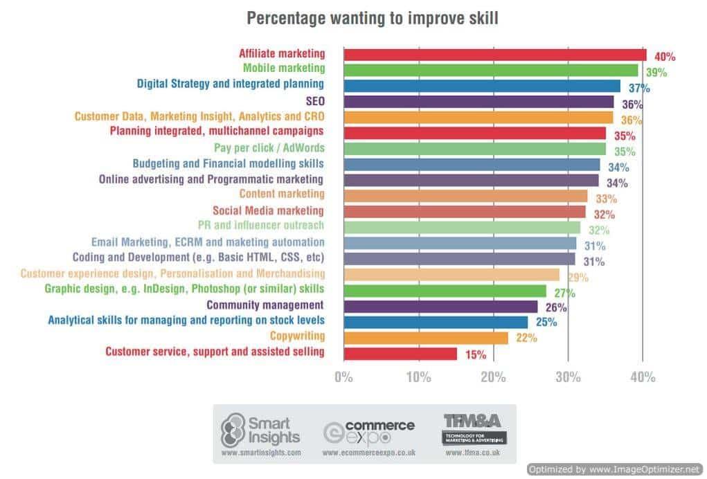 Desired Skills Chart