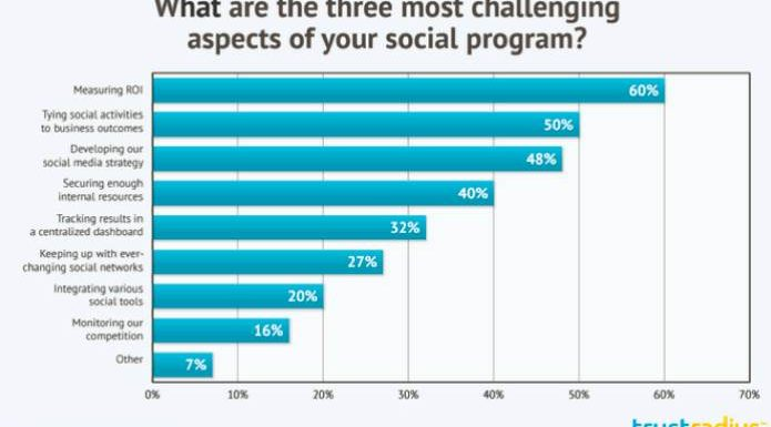 Study: Marketers Don't Understand Social Media ROI