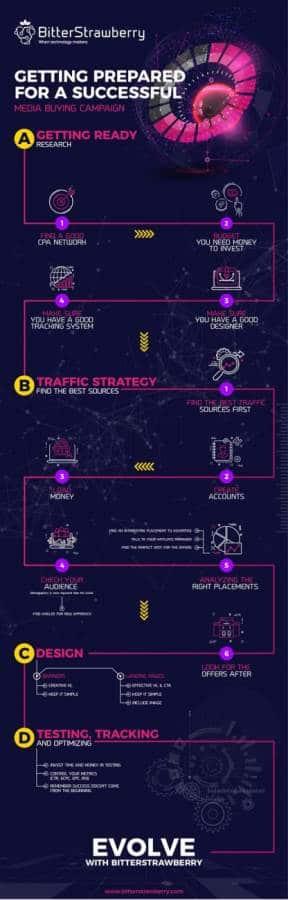 bitterstrawberry infographic