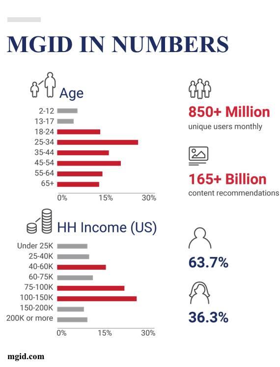 MGID demographics