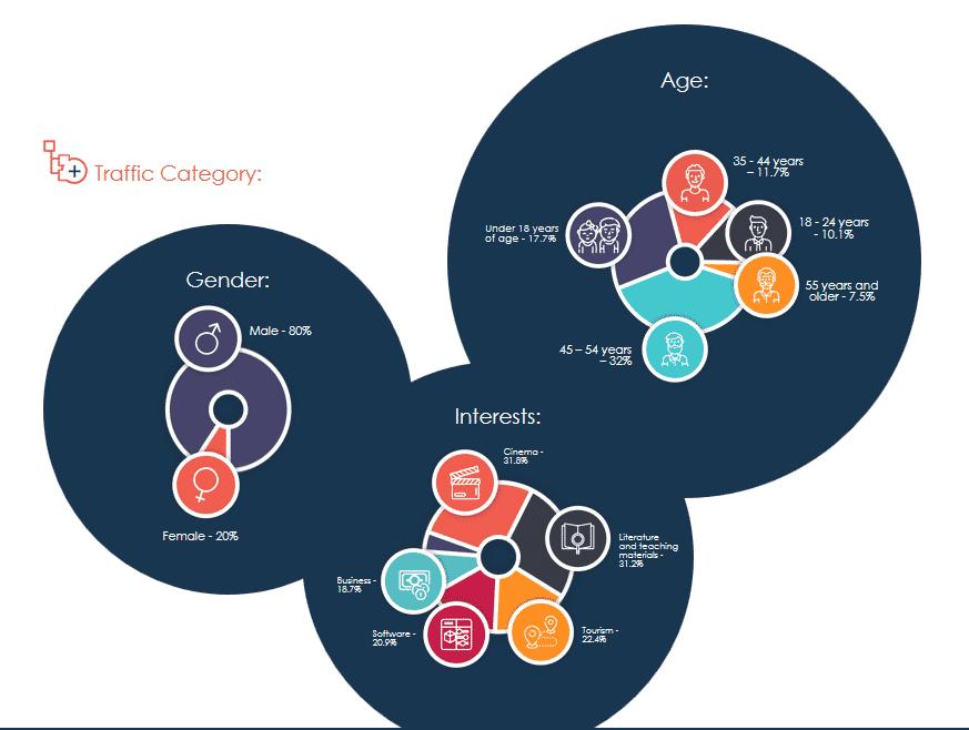 Megapush CPA Marketing Demographics