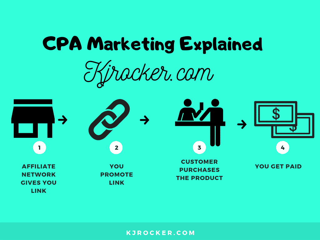 How CPA Marketing Works by kjrocker.com